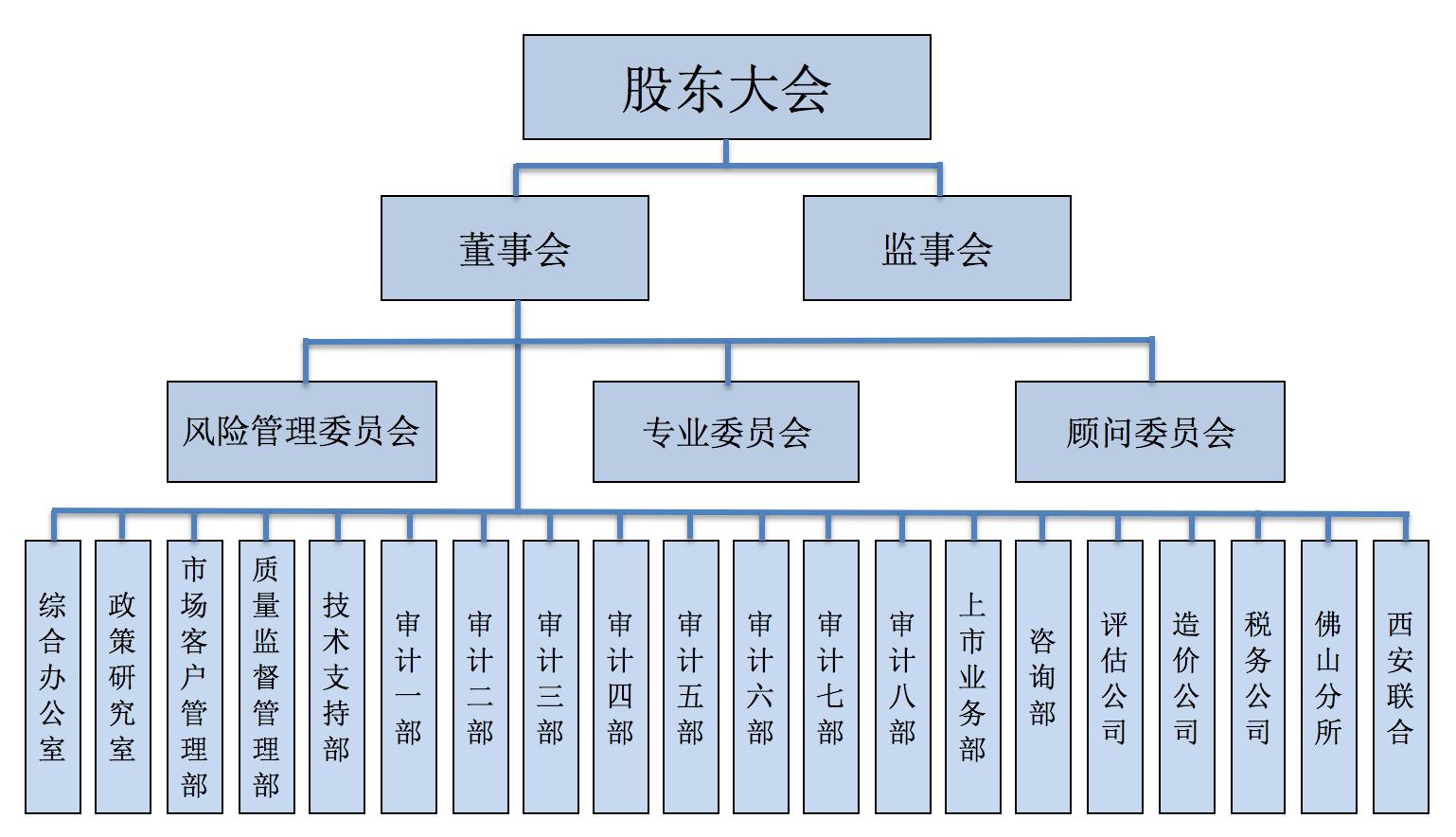 公司组织机构.png