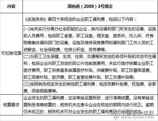 【汇算清缴实务】职工福利费的实务处理与纳税调整