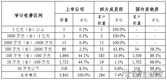 2019年度证券审计市场分析报告